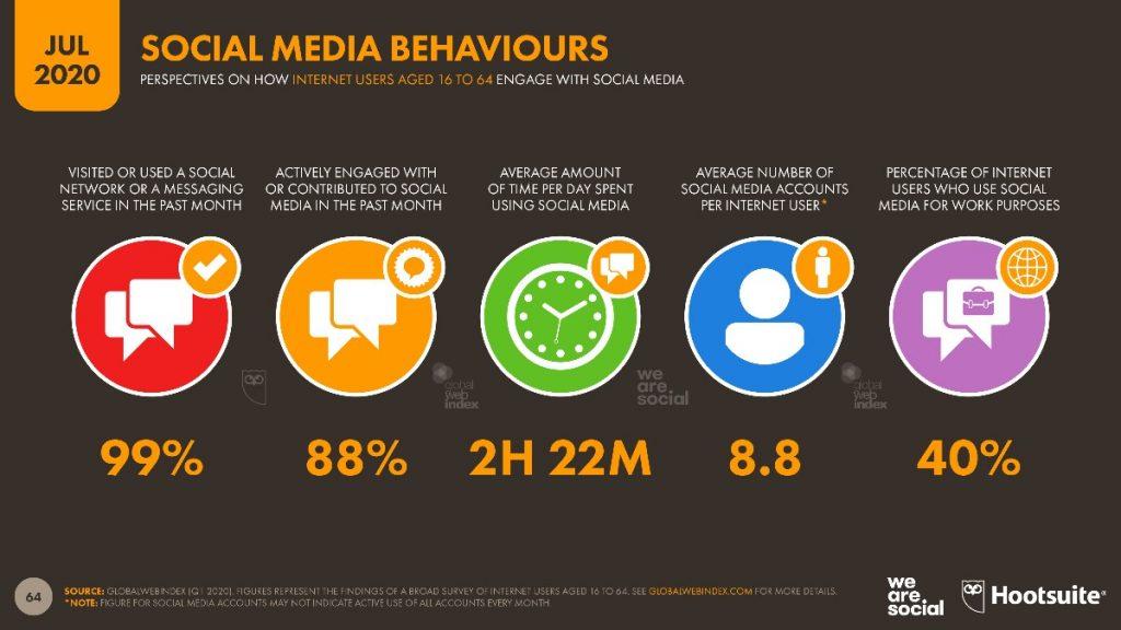 sosyal-medya-davranislari