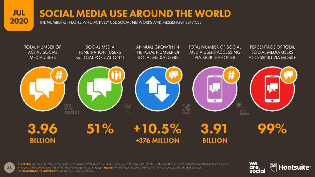 sosyal-medyayi-dunya-capinda-kullanmak